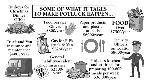 PIP funding